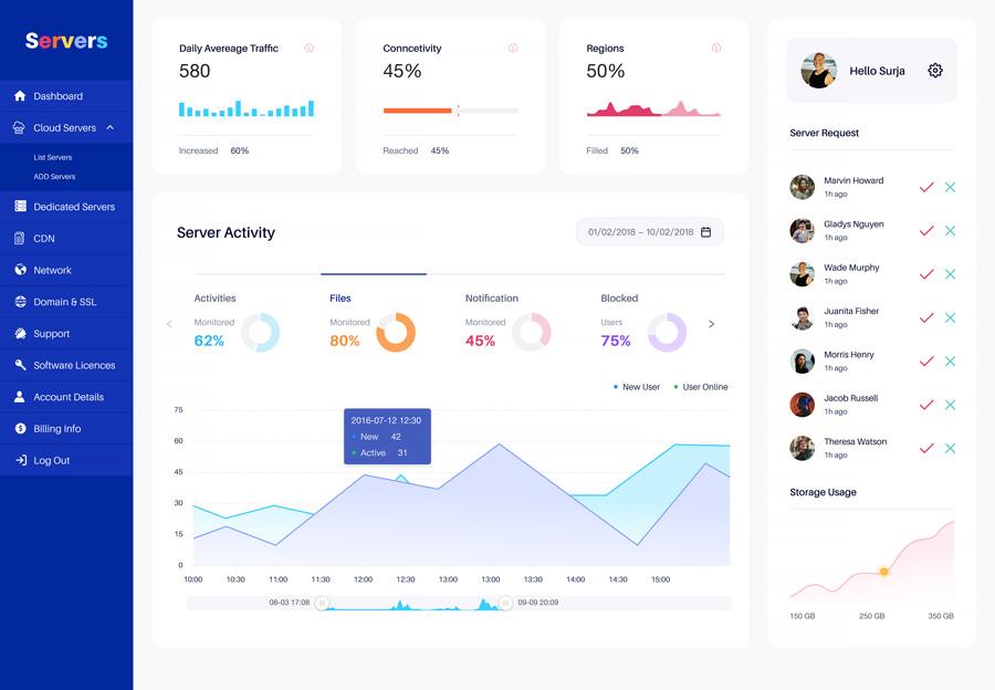 Web hosting dashboard